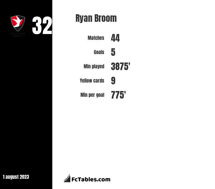 Ryan Broom infographic