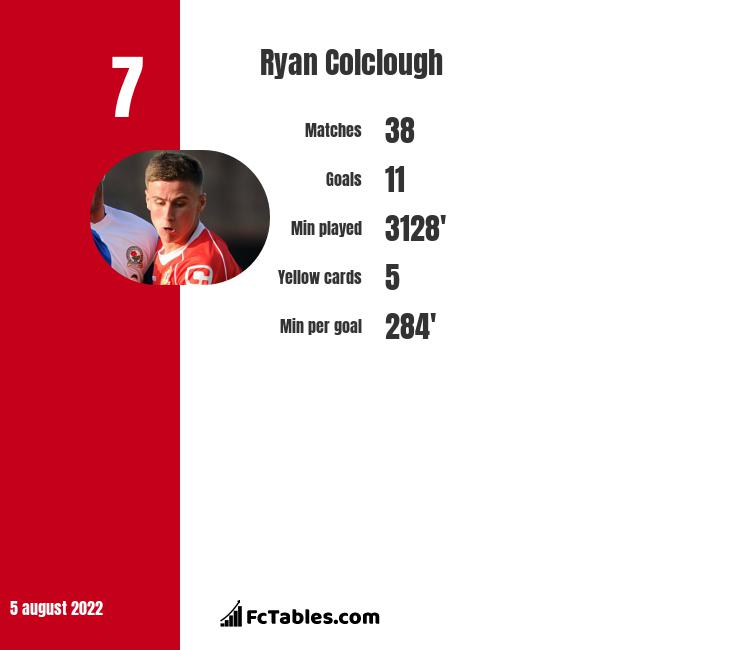 Ryan Colclough infographic