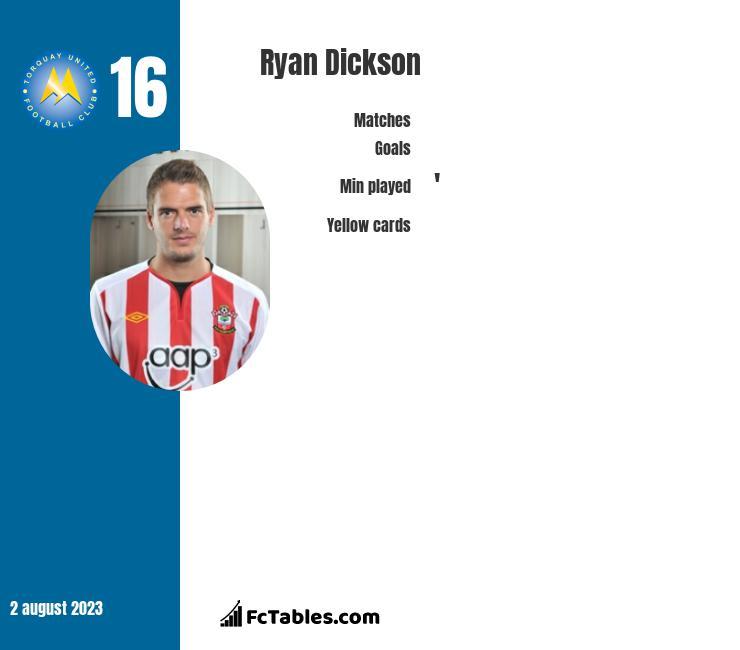 Ryan Dickson infographic