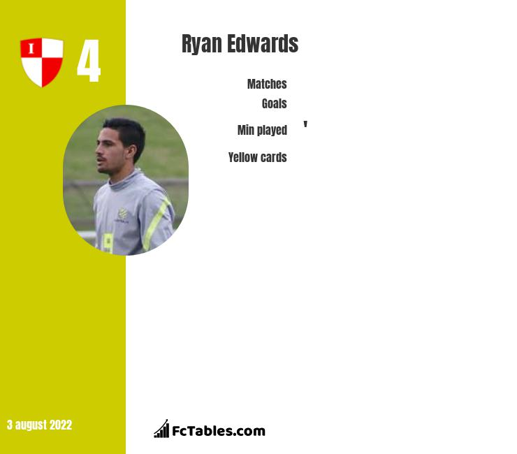 Ryan Edwards infographic