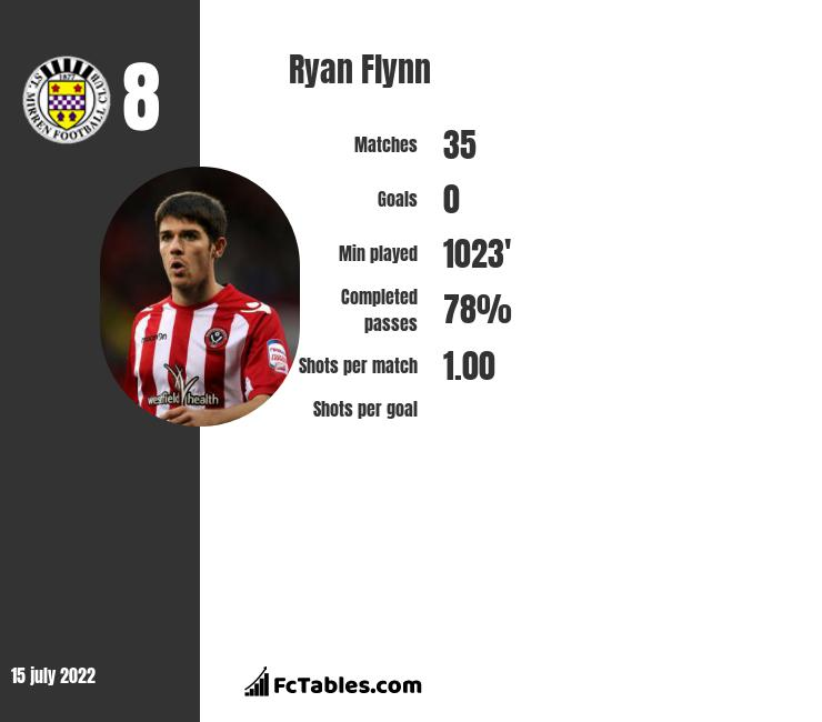 Ryan Flynn infographic