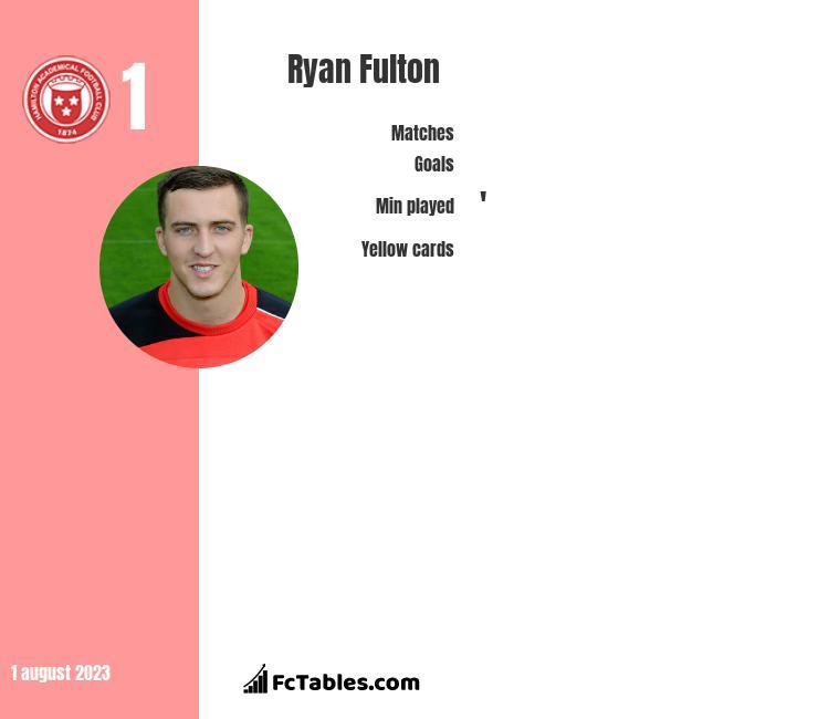 Ryan Fulton infographic