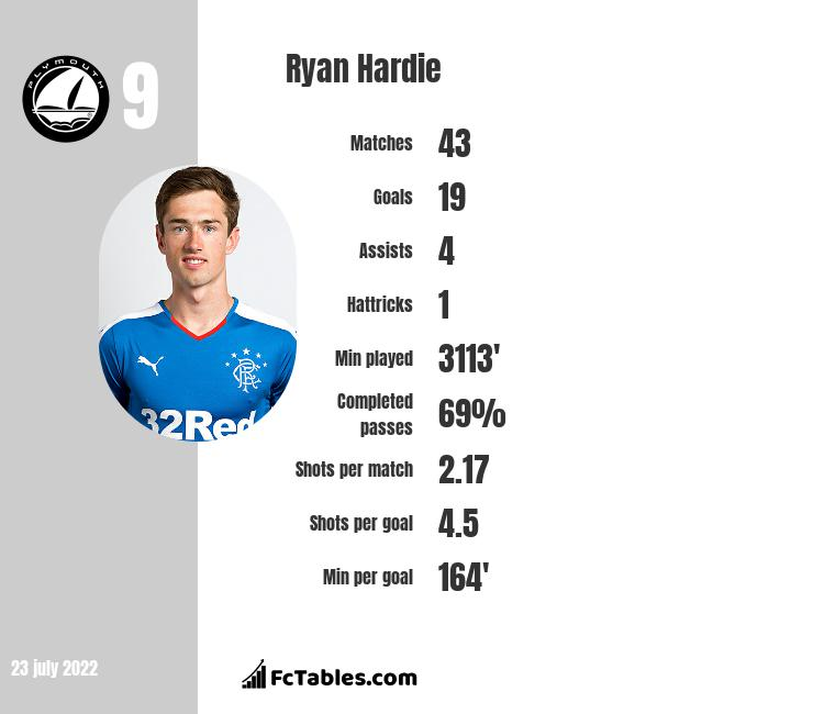 Ryan Hardie infographic statistics for Plymouth Argyle