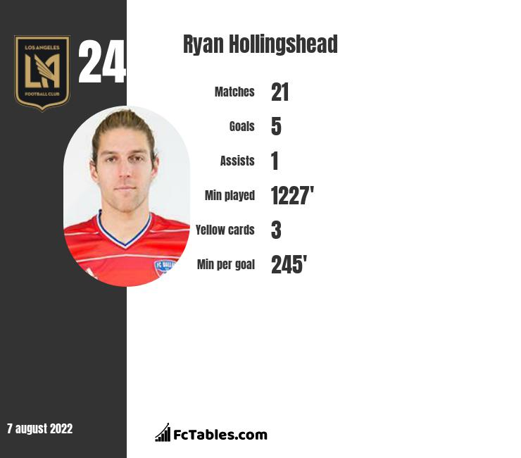 Ryan Hollingshead infographic