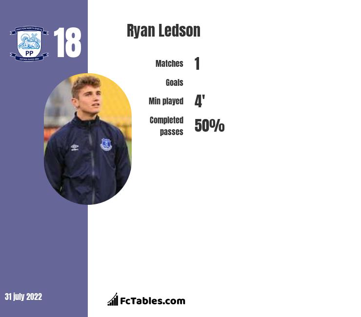 Ryan Ledson infographic statistics for Preston