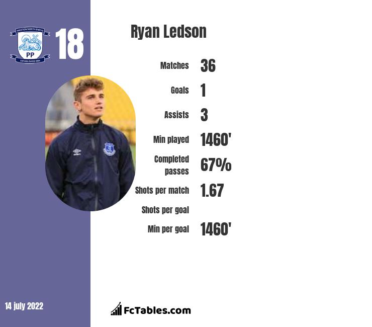 Ryan Ledson infographic statistics for Preston North End