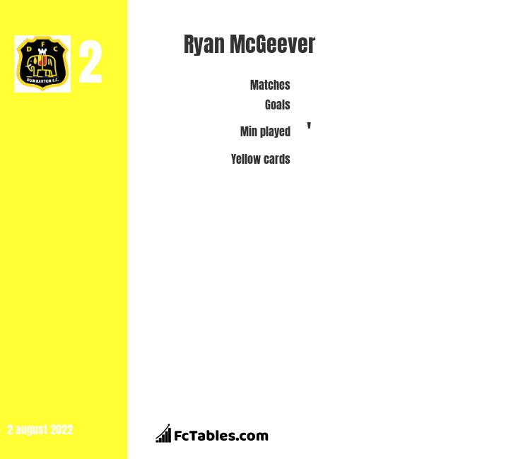 Ryan McGeever infographic statistics for Dumbarton