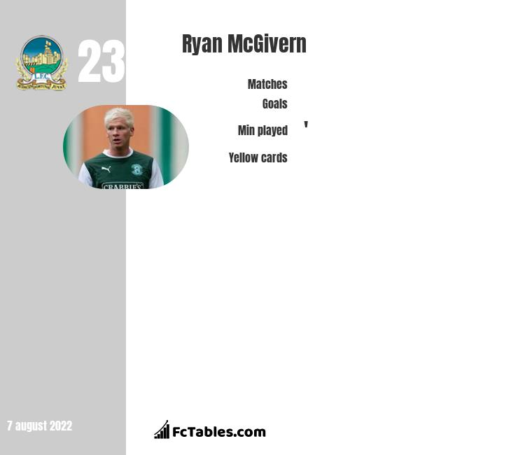 Ryan McGivern infographic statistics for Linfield