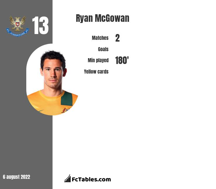 Ryan McGowan infographic statistics for Sydney FC