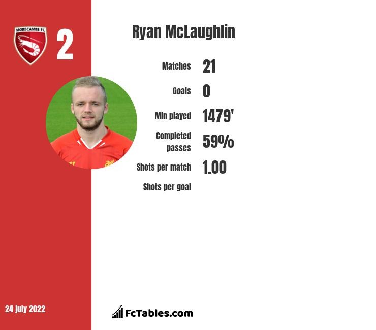 Ryan McLaughlin infographic statistics for Rochdale