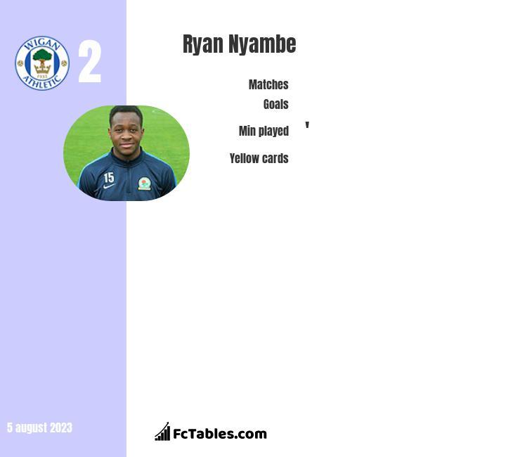 Ryan Nyambe infographic