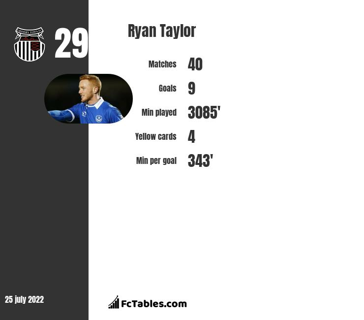 Ryan Taylor infographic