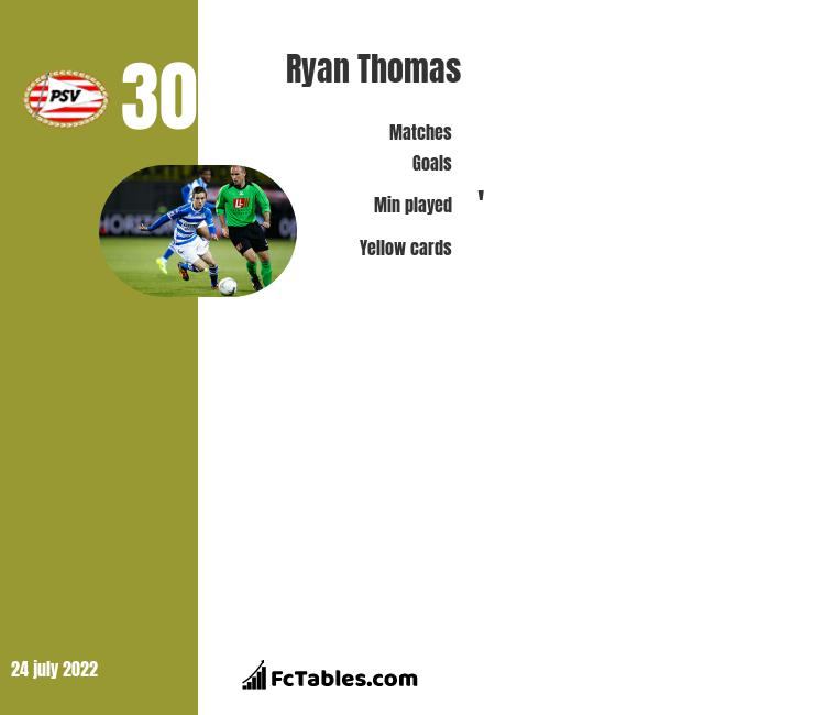 Ryan Thomas infographic