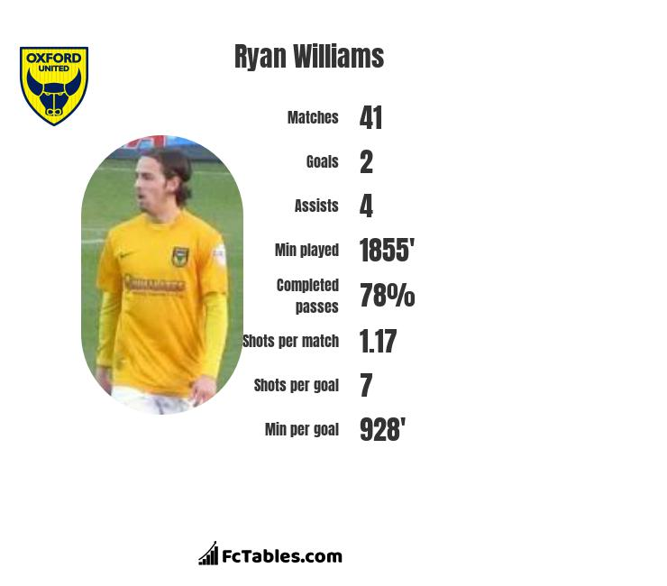 Ryan Williams infographic
