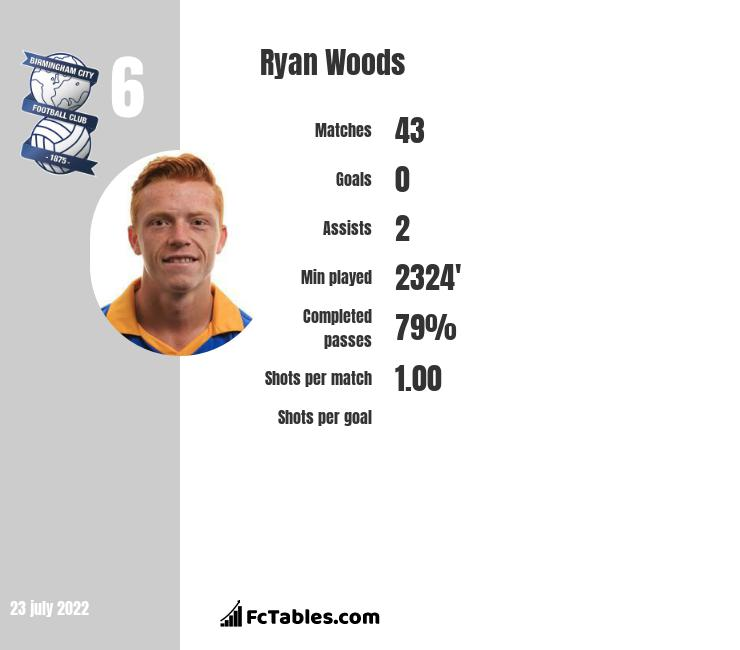 Ryan Woods infographic statistics for Stoke City