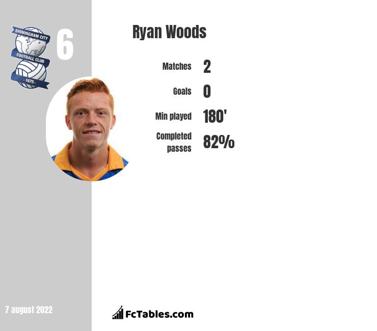 Ryan Woods infographic
