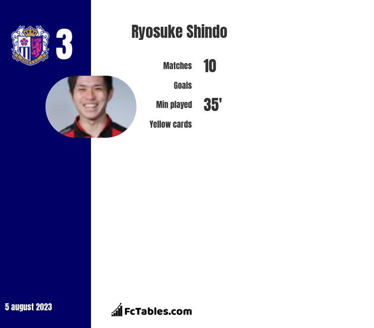 Ryosuke Shindo infographic