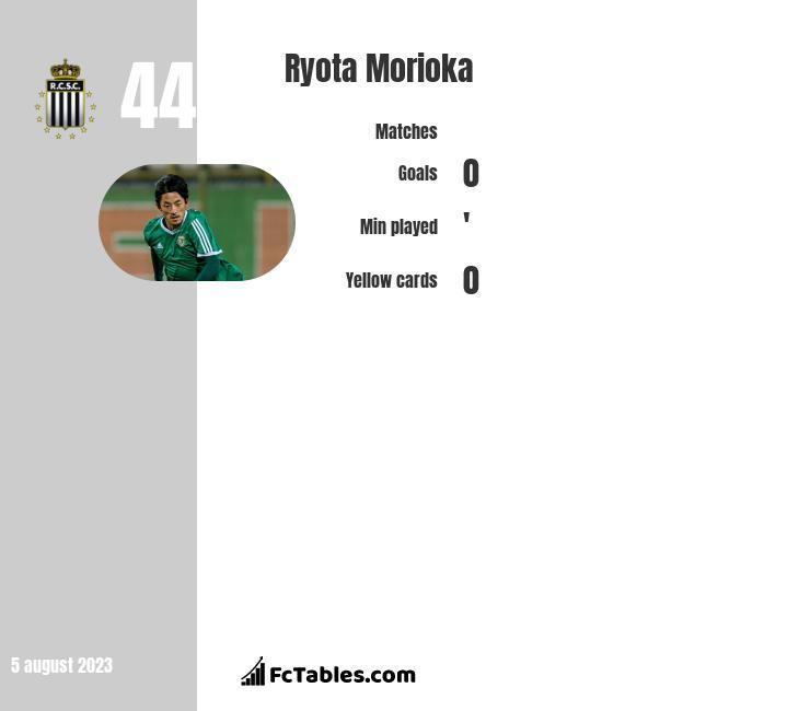 Ryota Morioka infographic