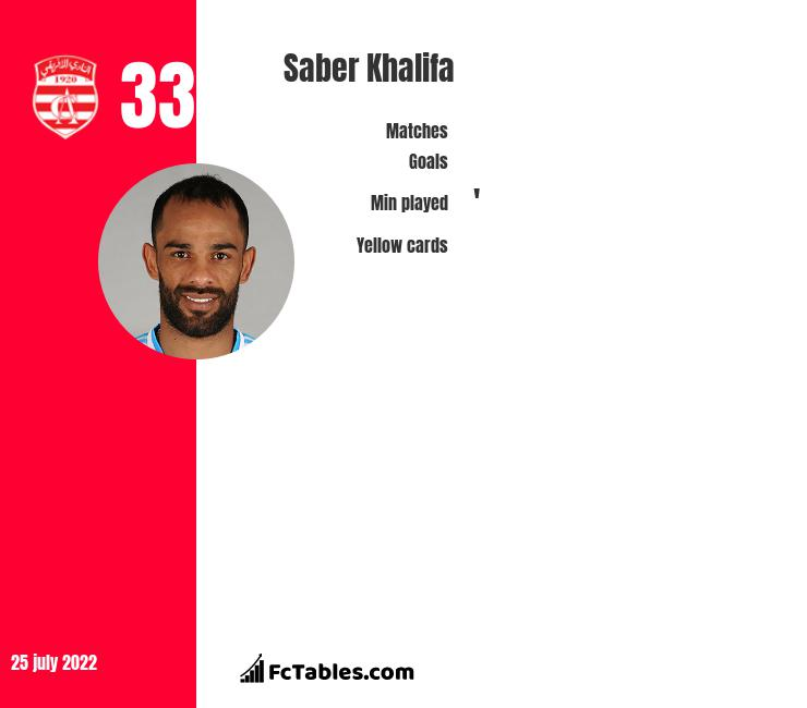Saber Khalifa infographic statistics for Emirates Club