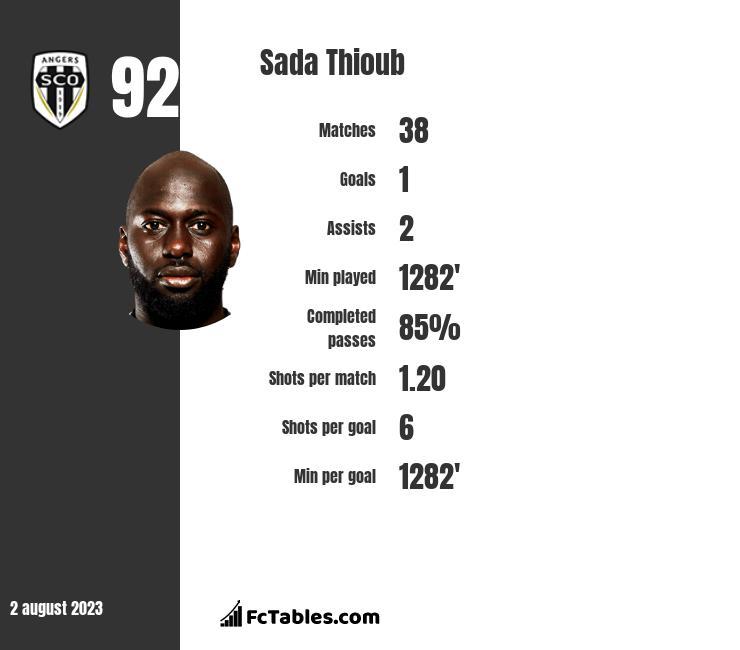 Sada Thioub infographic