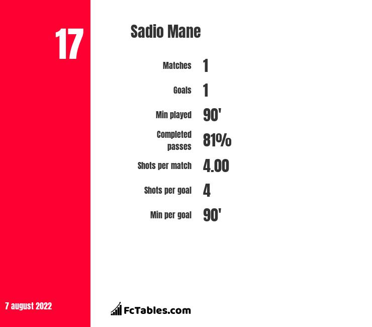 Sadio Mane infographic statistics for Liverpool