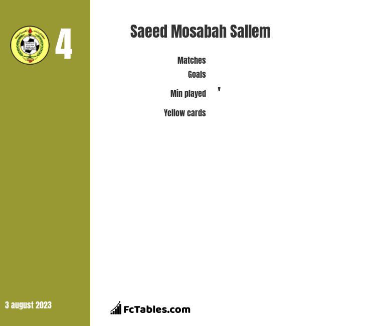Saeed Mosabah Sallem infographic