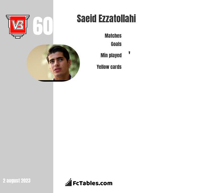 Saeid Ezzatollahi infographic