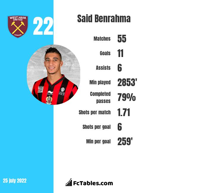 Said Benrahma infographic statistics for West Ham