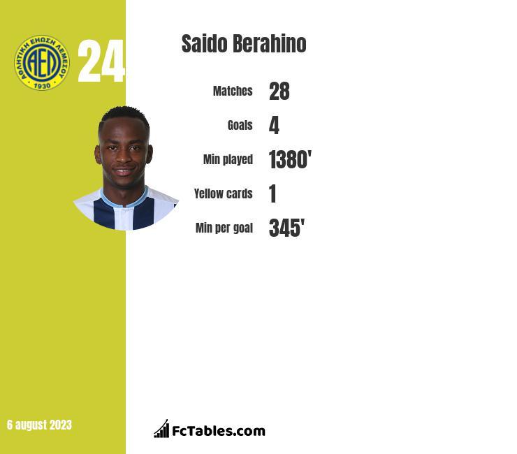 Saido Berahino infographic