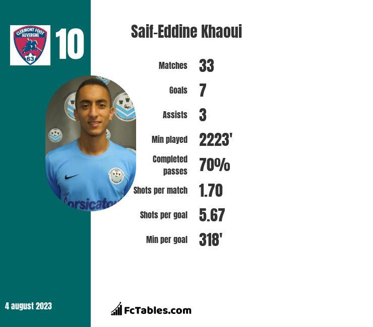 Saif-Eddine Khaoui infographic