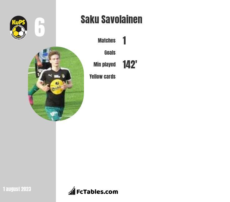 Saku Savolainen infographic