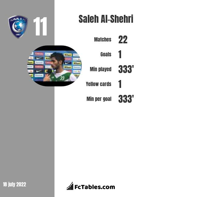 Saleh Al-Shehri infographic