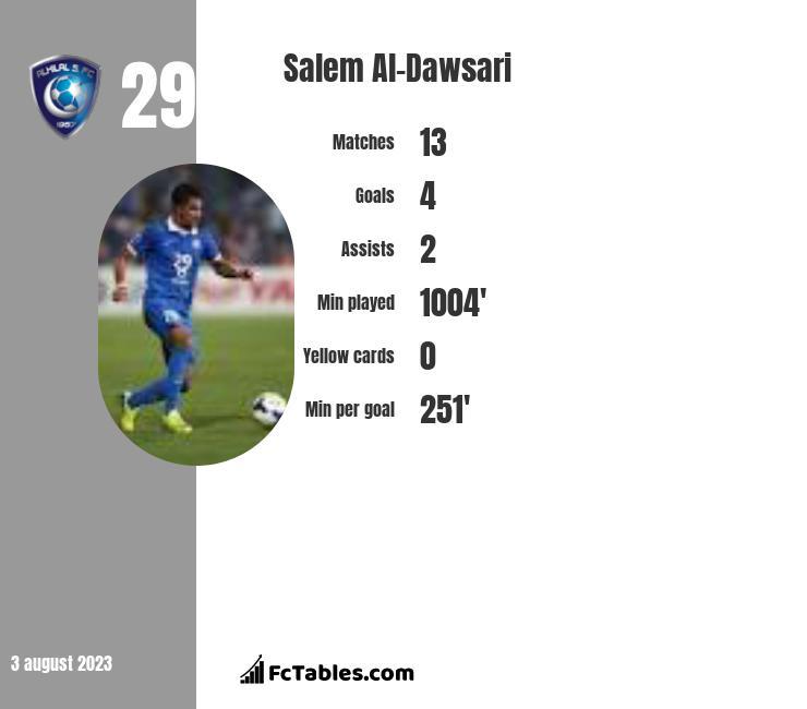 Salem Al-Dawsari infographic