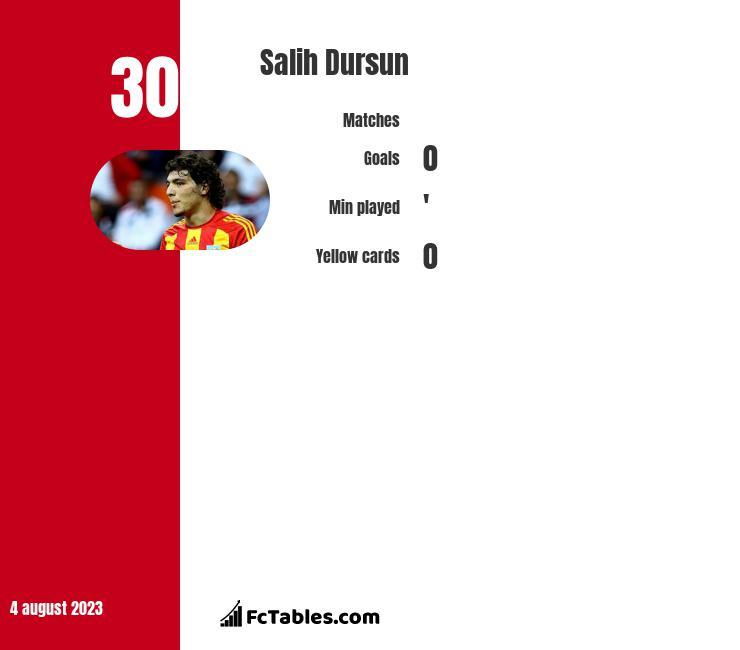 Salih Dursun infographic