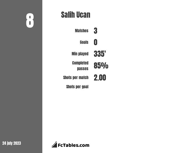 Salih Ucan infographic