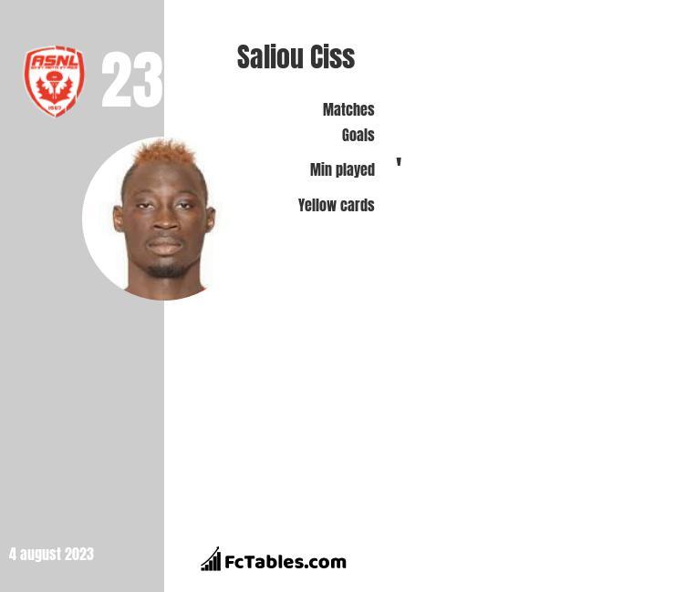 Saliou Ciss infographic