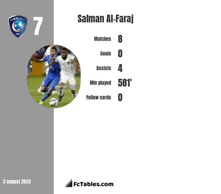 Salman Al-Faraj infographic