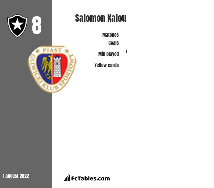 Salomon Kalou infographic statistics for Hertha Berlin
