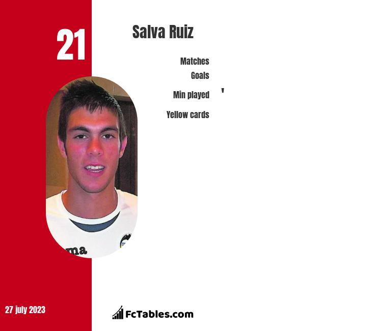 Salva Ruiz infographic