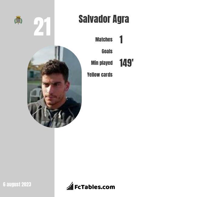 Salvador Agra infographic