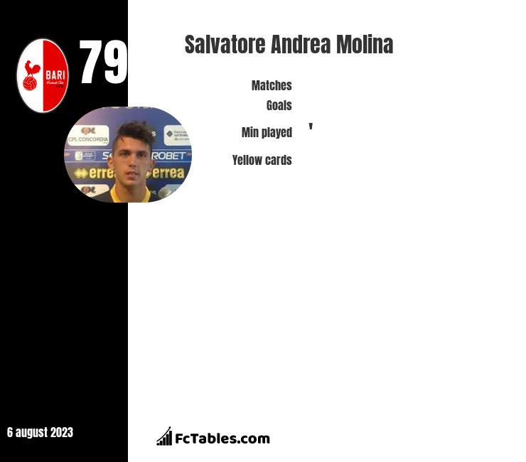 Salvatore Andrea Molina infographic