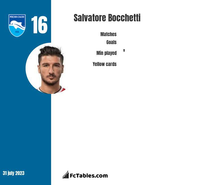 Salvatore Bocchetti infographic