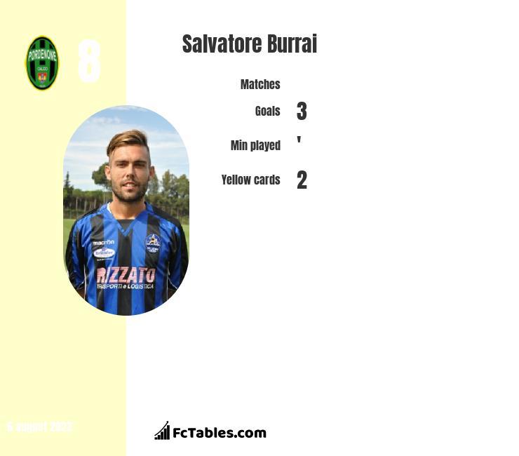 Salvatore Burrai infographic