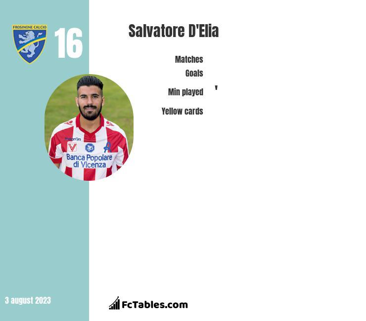 Salvatore D'Elia infographic