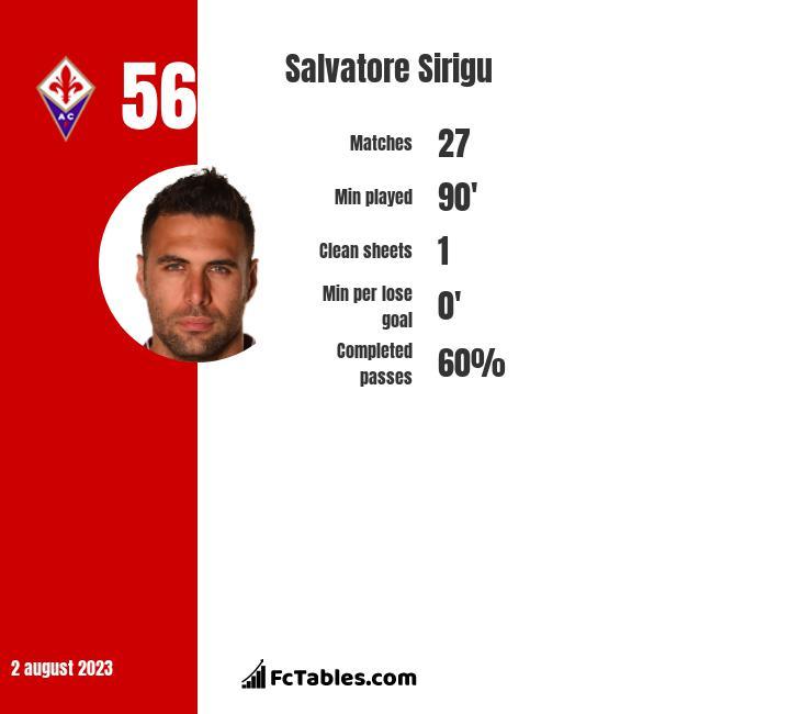 Salvatore Sirigu infographic