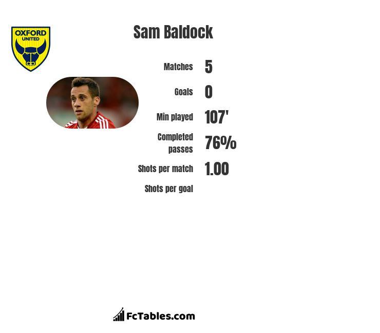 Sam Baldock infographic