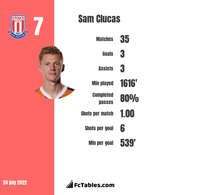 Sam Clucas infographic statistics for Stoke