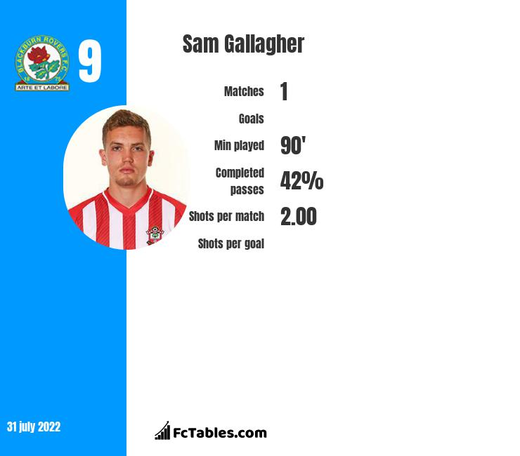 Sam Gallagher infographic
