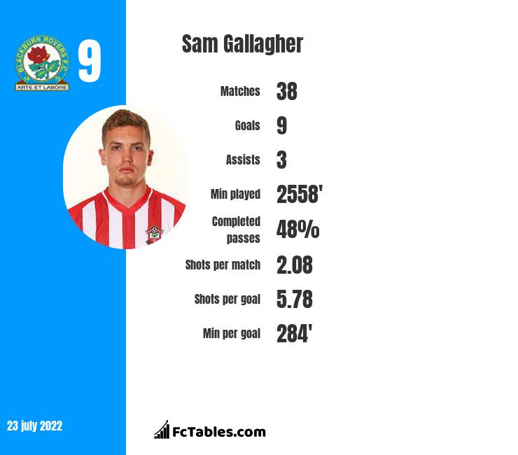 Sam Gallagher infographic statistics for Blackburn Rovers