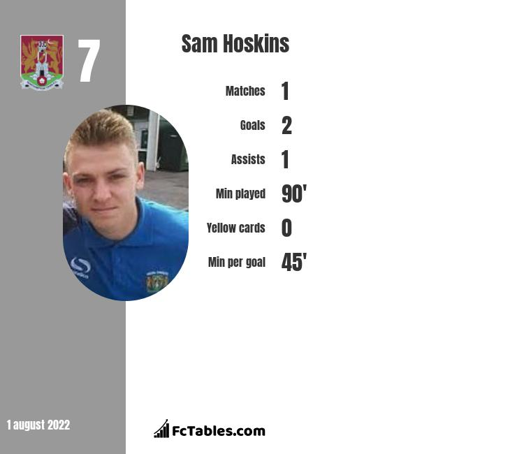 Sam Hoskins infographic statistics for Northampton Town